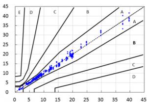 Graph Illustration